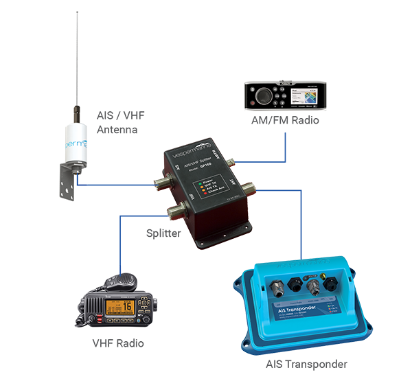News - Choosing the right antenna for your onboard system
